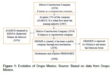 economics-management-sciences-Grupo-Mexico