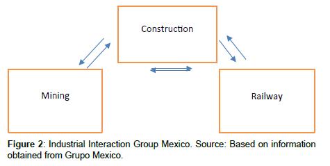economics-management-sciences-Industrial-Interaction