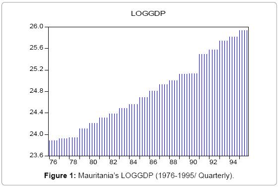 economics-management-sciences-LOGGDP-Quarterly