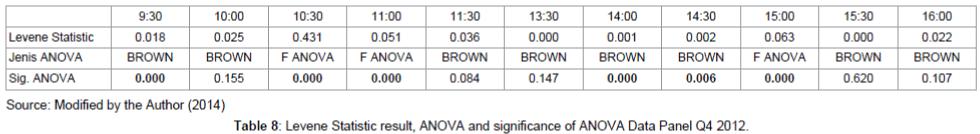 economics-management-sciences-Levene-Statistic-result
