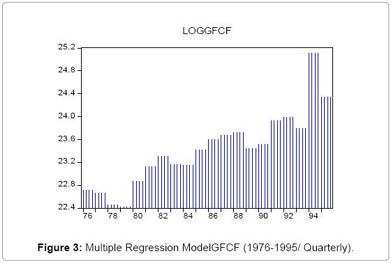 economics-management-sciences-Multiple-Regression-Quarterly