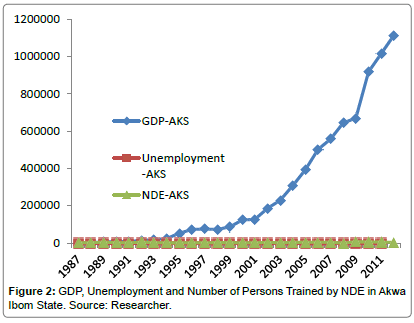 economics-management-sciences-Number-Unemployment-Persons