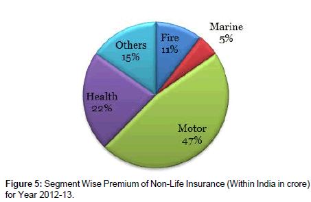 economics-management-sciences-Segment-Wise-Premium-Non-Life