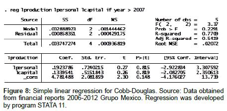 economics-management-sciences-Simple-linear-regression