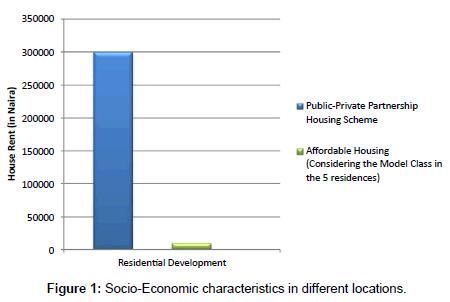 economics-management-sciences-Socio-Economic