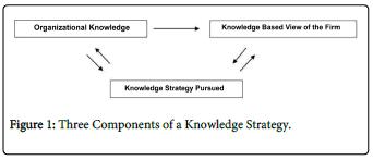economics-management-sciences-Three-Components-Knowledge-Strategy
