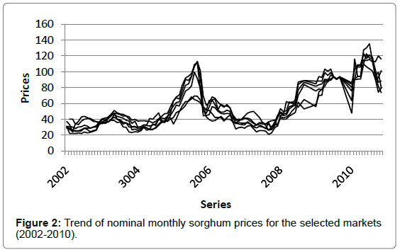economics-management-sciences-Trend-nominal-monthly-sorghum