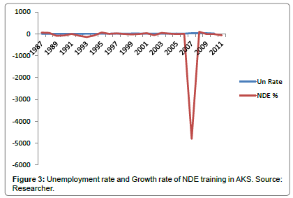economics-management-sciences-Unemployment-Growth-rate