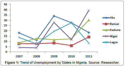 Skills Acquisition and Unemployment Reduction in Nigeria: A Case