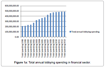 economics-management-sciences-annual-lobbying-spending