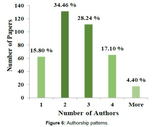 economics-management-sciences-authorship-patterns