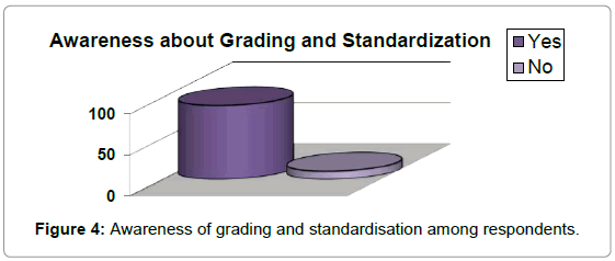 economics-management-sciences-awareness-grading-standardisation