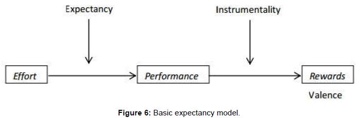 economics-management-sciences-basic-expectancy