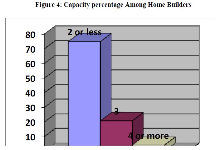 economics-management-sciences-capacity-home-builders