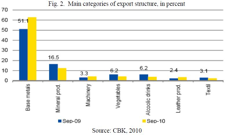 economics-management-sciences-categories-export-structure