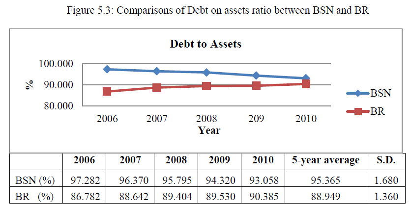 economics-management-sciences-comparisons-debt-assets