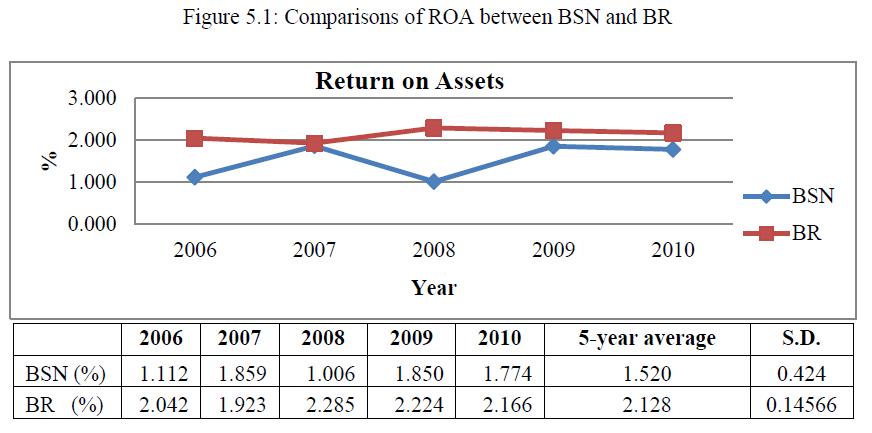economics-management-sciences-comparisons-roa-bsn