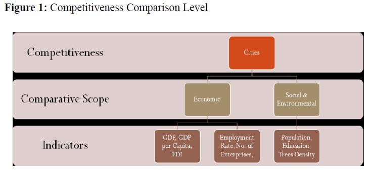 economics-management-sciences-competitiveness-comparison-level