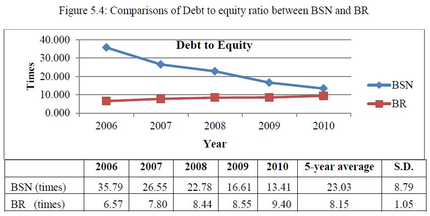economics-management-sciences-debt-equity-ratio