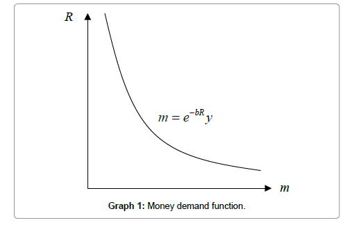 economics-management-sciences-demand