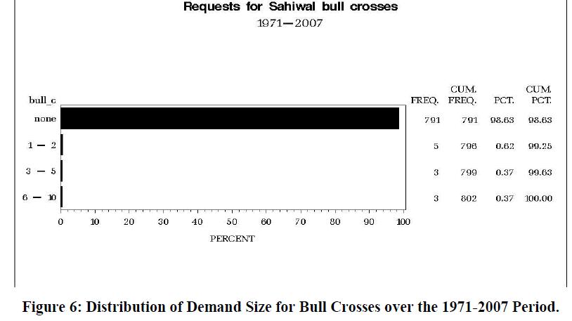 economics-management-sciences-demand-bull-crosses