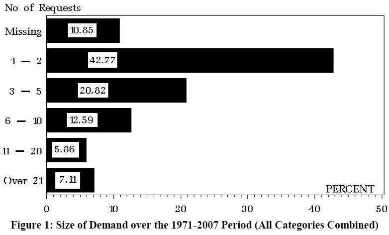 economics-management-sciences-demand-categories-combined