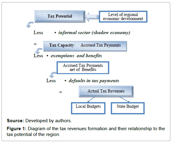 economics-management-sciences-diagram-tax-revenues