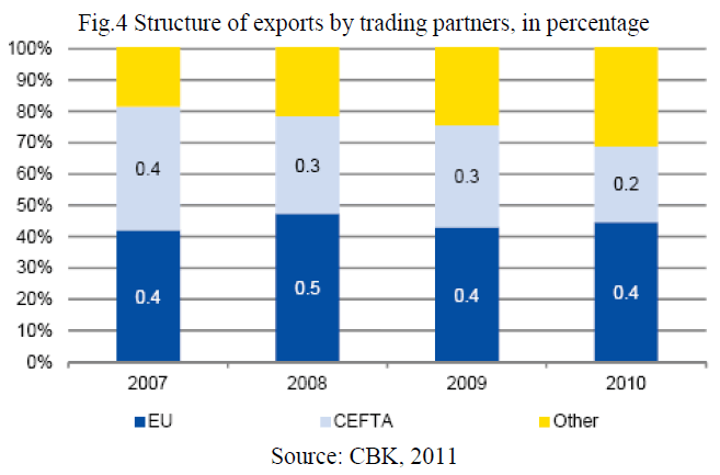 economics-management-sciences-exports-trading-partners