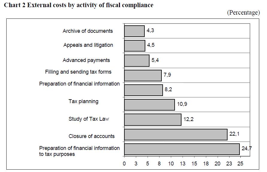 economics-management-sciences-external-fiscal-compliance