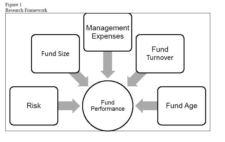 economics-management-sciences-framework