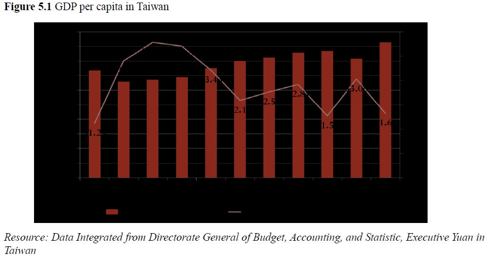 economics-management-sciences-gdp-capita-taiwan