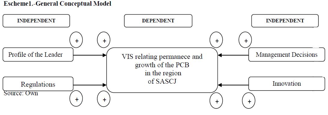 economics-management-sciences-general-conceptual-model