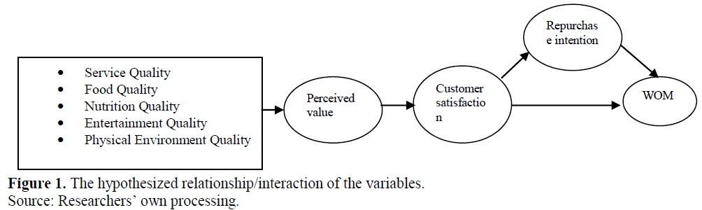 hypothesis of customer satisfaction in fast food In this paper we use different factors that have a greater influence on customer satisfaction are employees performance, price, food quality and physical environment and we select fast food restaurant named fried chicks.