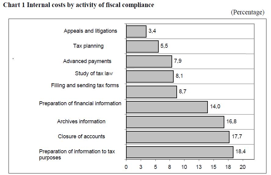 economics-management-sciences-internal-fiscal-compliance