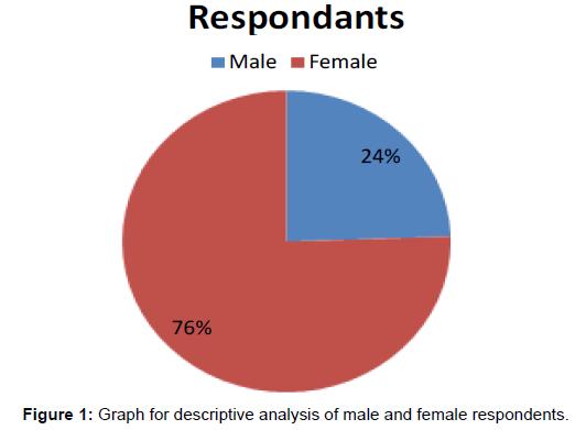 economics-management-sciences-male-female-respondents