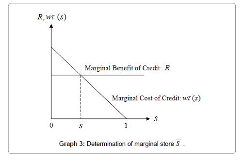 economics-management-sciences-marginal