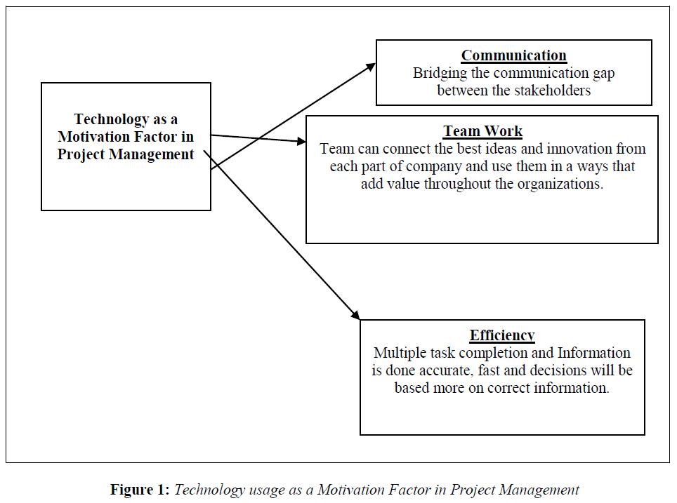 economics-management-sciences-motivation-factor-project