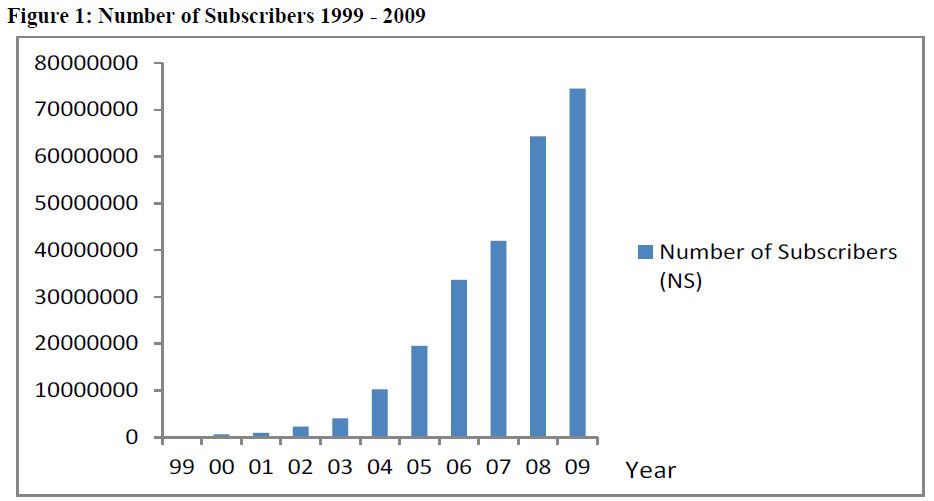economics-management-sciences-number-subscribers
