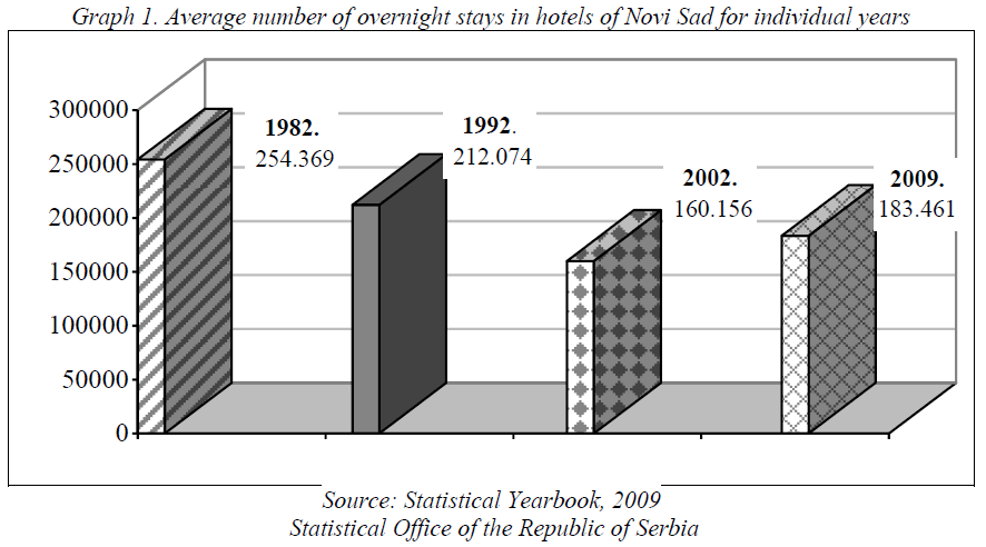 economics-management-sciences-overnight-stays-hotels