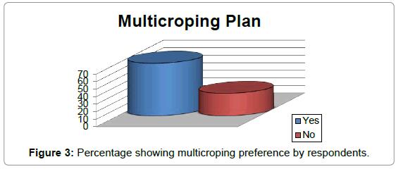 economics-management-sciences-percentage-showing-multicroping