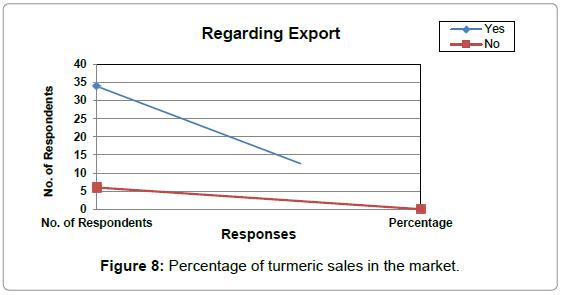 economics-management-sciences-percentage-turmeric-sales