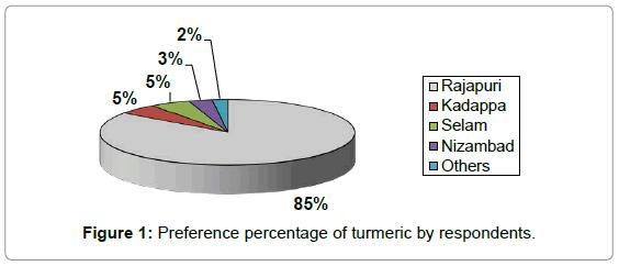 economics-management-sciences-preference-percentage-turmeric
