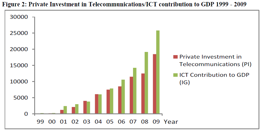 economics-management-sciences-private-investment-telecommunications