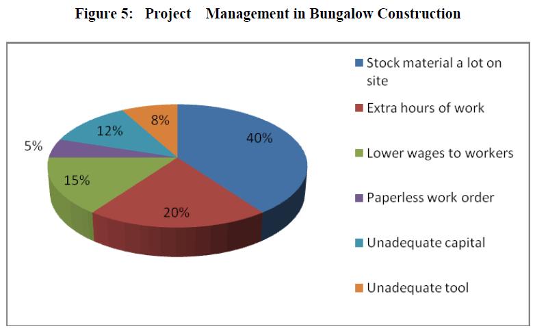 economics-management-sciences-project-bungalow-construction