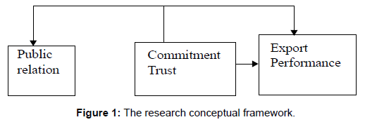 economics-management-sciences-research-conceptual-framework