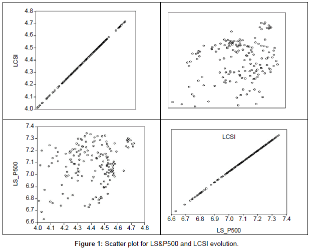 economics-management-sciences-scatter-plot