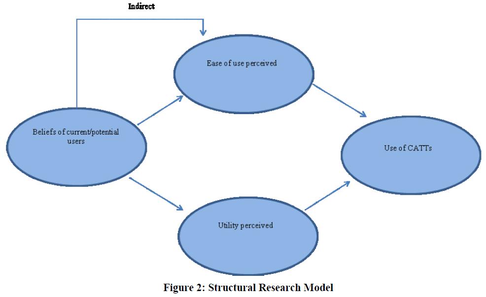 economics-management-sciences-structural-research-model