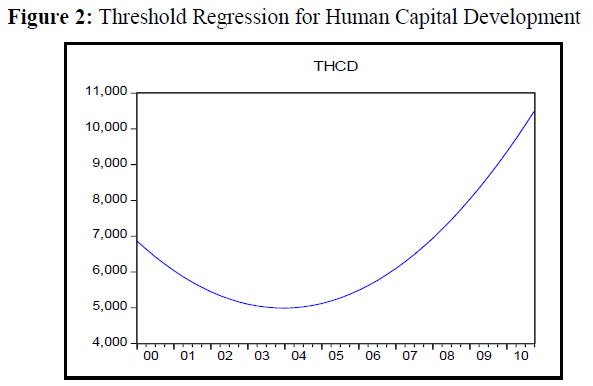 economics-management-sciences-threshold-human-capital