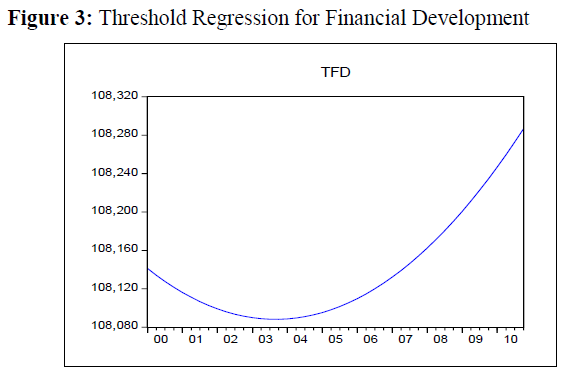 economics-management-sciences-threshold-regression-development