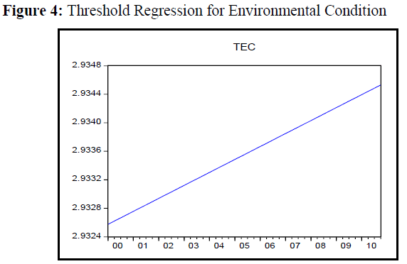 economics-management-sciences-threshold-regression-environmental
